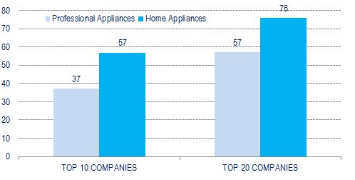 Market concentration in the Professional and Home appliances business