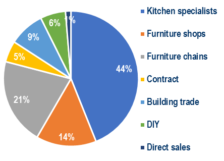 sales of kitchen furniture by distribution channel