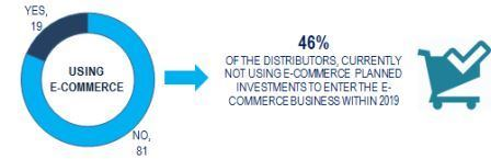 Use of e-commerce channel and perspectives