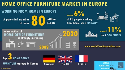 home office furniture market