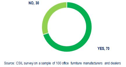 % of companies selling online office furniture