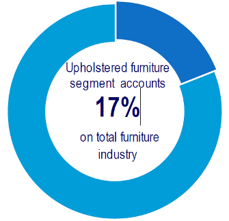 india-upholstered-furniture-segment