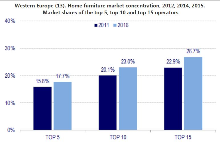 Trends in the European home furniture retail - NEWS by CSIL