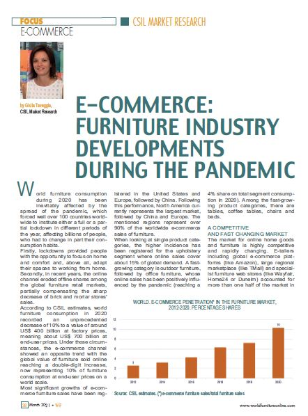 Ecommerce in the furniture industry