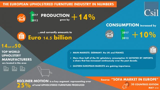 Csil Expects The European Upholstered Furniture Industry To
